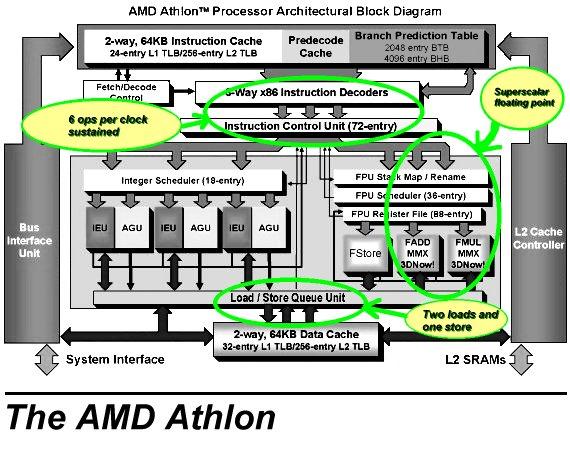 Processors for Architecture x86