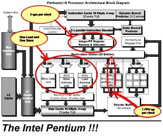 Processors for Pentium 4 architecture